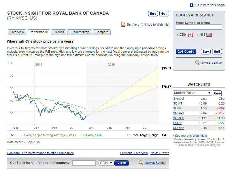 Rbc action direct investing investment advisor register security