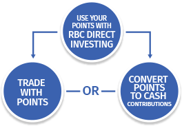 Redeem your points with RBC Direct Investing then Trade with Points or Convert Points to Cash Contributions