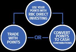RBC Rewards® - RBC Direct Investing